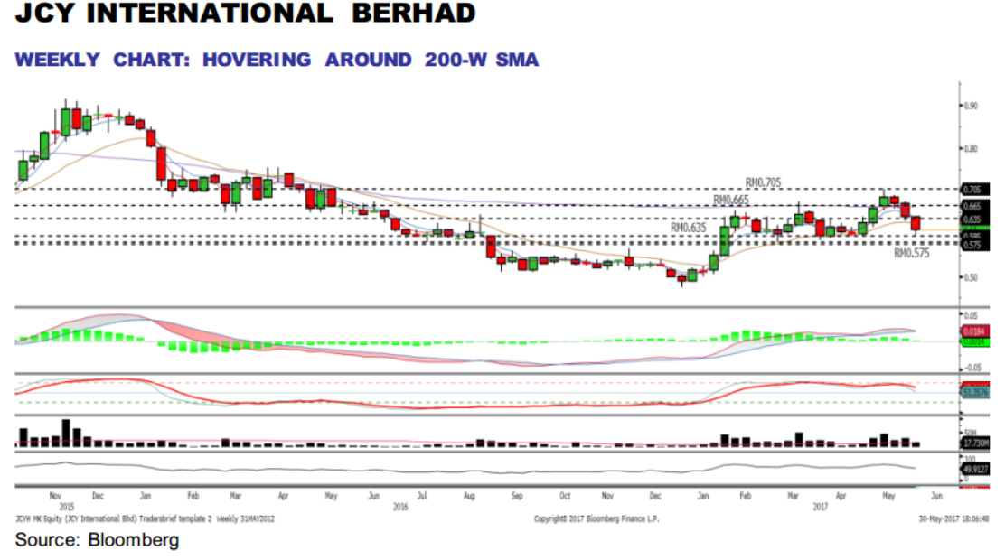 Trading Idea: JCY – Rising HDD capacity with huge opportunities from