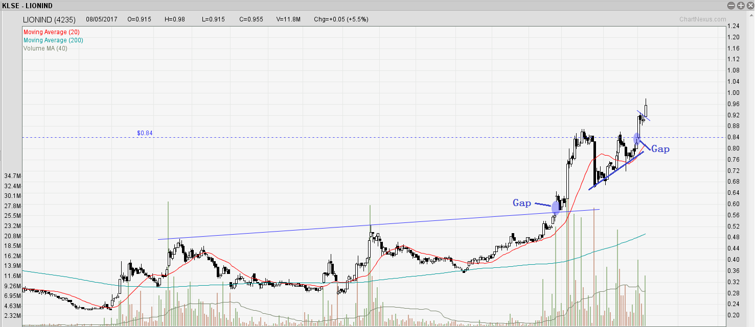 LIONIND Daily Gapping Analysis