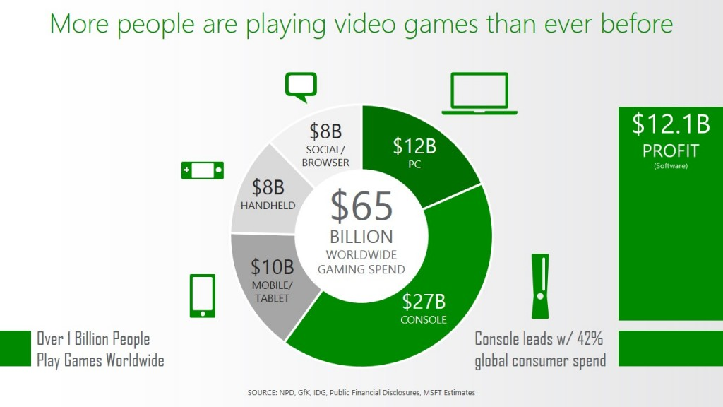 pricing strategy in video game industry