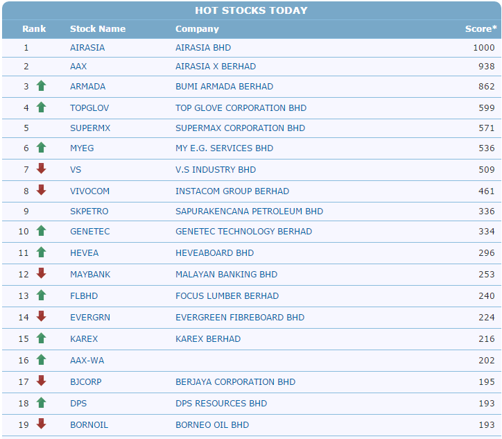 Hot stock options today