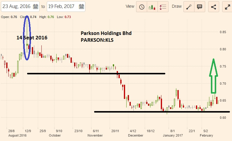 parkson corporation analysis Parkson corporation sdn it is one of the largest foreign-owned retailers frequency and monetary analysis 11 com  documents similar to parkson holdings berhad.