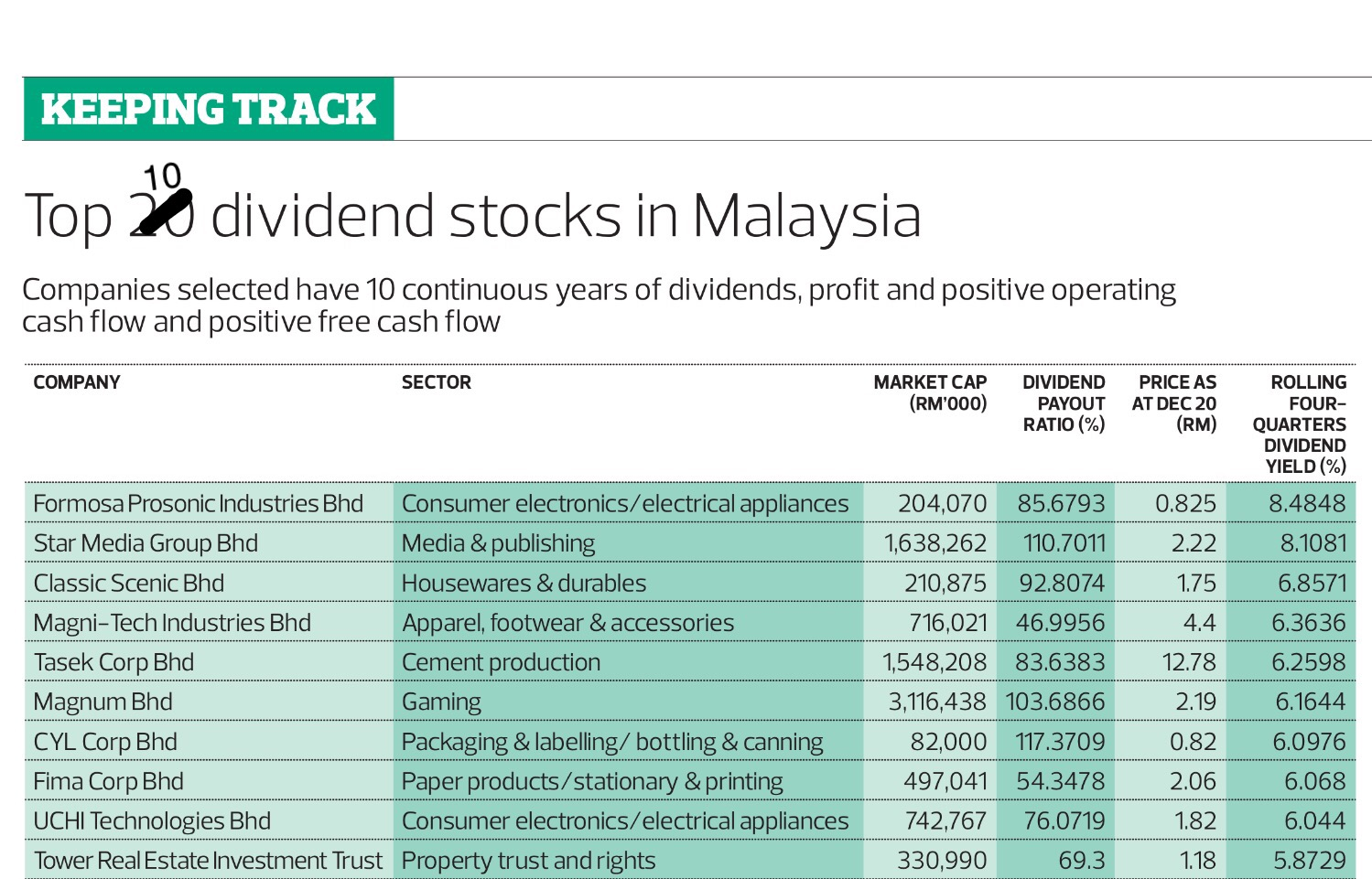 Top 10 dividend stocks in malaysia the edge malaysia - High div stocks ...