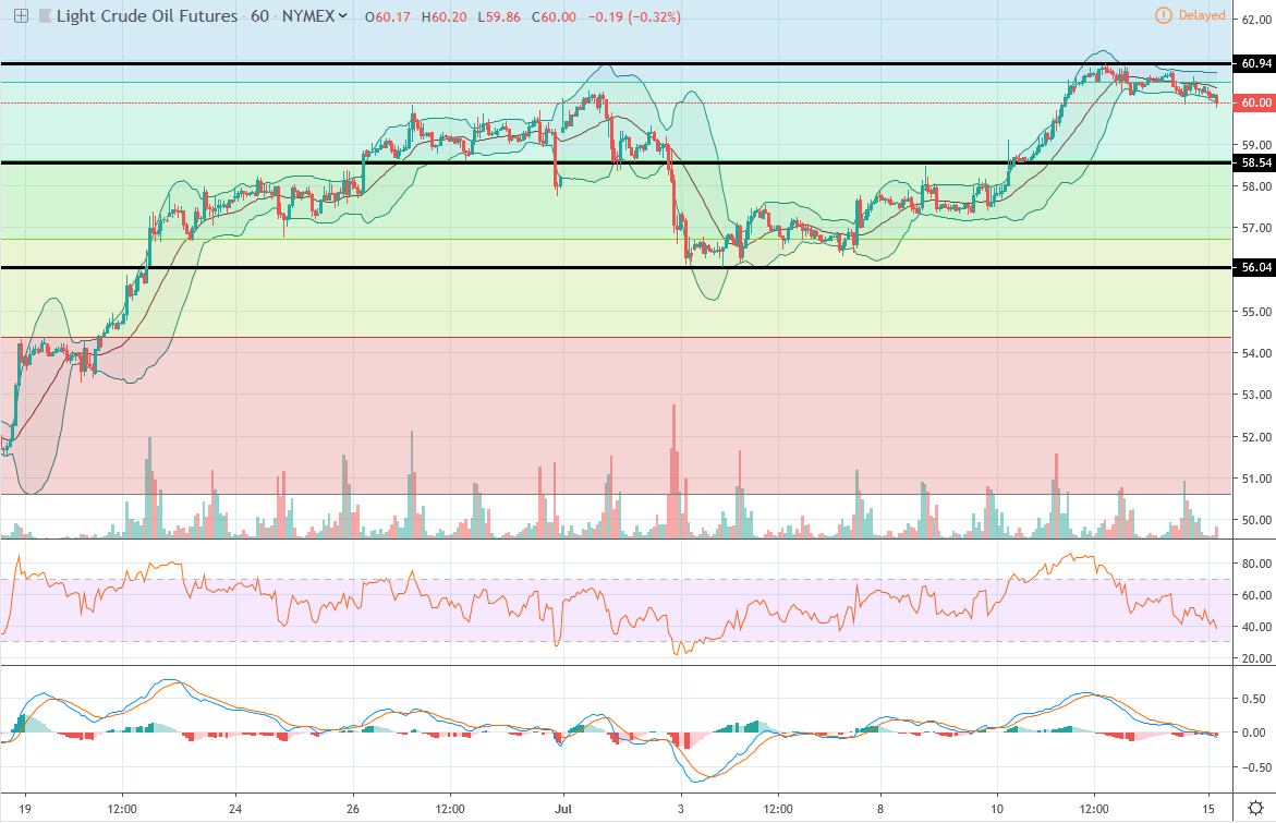 daily futures commentaries wti crude oil  testing technical correction  rsi