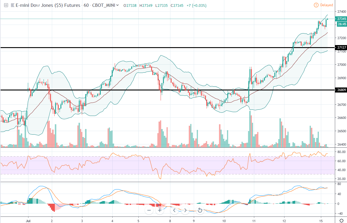 Daily Futures Commentaries: [Mini Dow Jones] 15/7/2019 - Hit anoter all time high, bullish, be ...