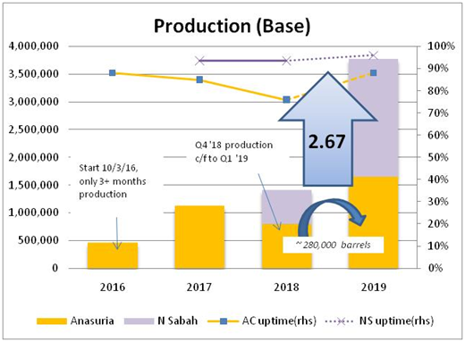I3investor blog post i3investor both production levels are shown in the next two graphs ccuart Gallery