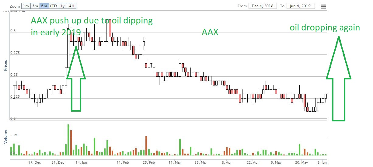 AAX - stock of the year with 200% immediate potential gain